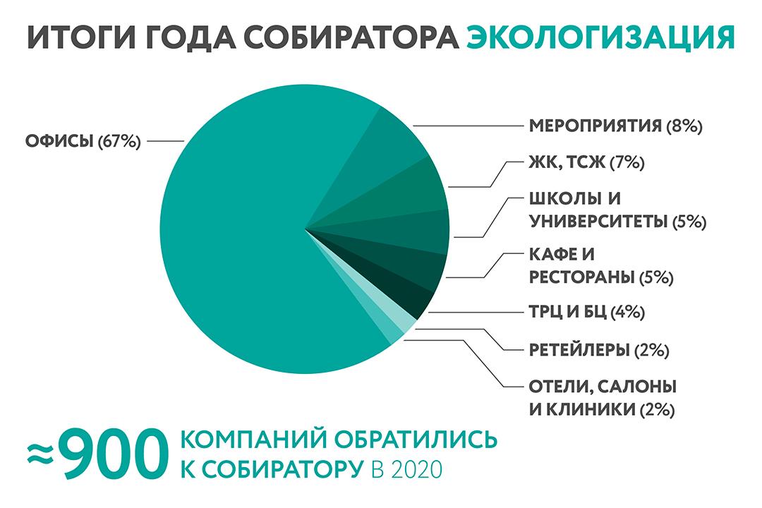 Итоги года, экологизация